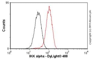 Flow Cytometry - Anti-IKK alpha antibody [Y463] (ab32041)