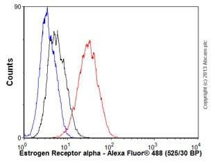 流式细胞术-抗雌激素受体α抗体[E115]-芯片级(ab32063)