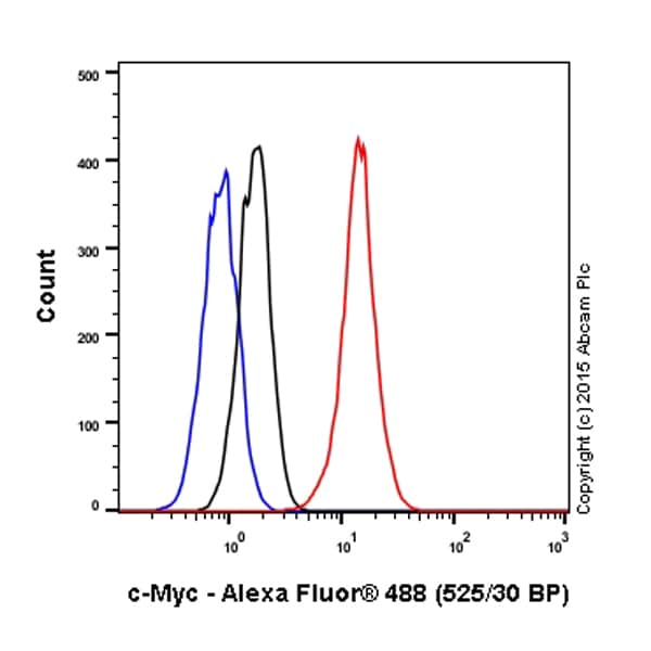 Flow Cytometry - Anti-c-Myc antibody [Y69] (ab32072)
