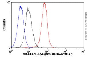 Flow Cytometry - Anti-p95 NBS1 antibody [Y112] - ChIP Grade (ab32074)