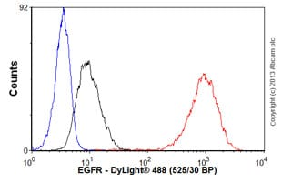 Flow Cytometry - Anti-EGFR antibody [E235] (ab32077)