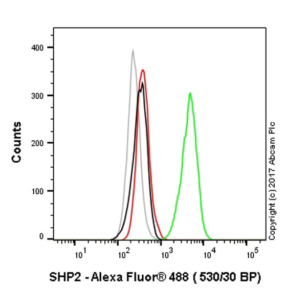 Flow Cytometry (Intracellular) - Anti-SHP2 antibody [Y478] (ab32083)