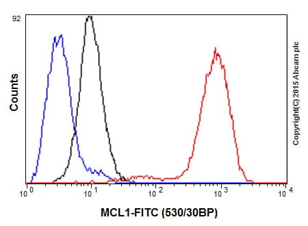 Flow Cytometry - Anti-MCL1 antibody [Y37] (ab32087)