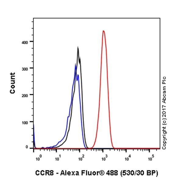 Flow Cytometry - Anti-CCR8 antibody [E76] (ab32131)