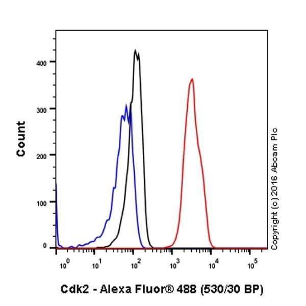 流式细胞术(细胞内)-抗Cdk2抗体[E304](ab32147)
