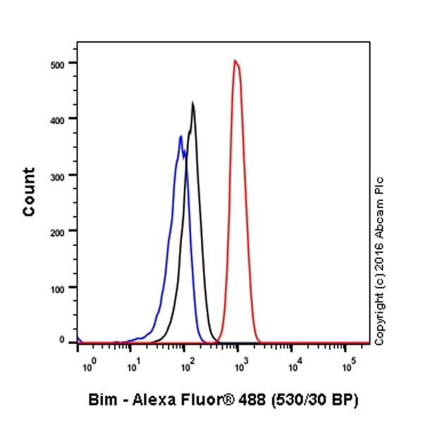 Flow Cytometry - Anti-Bim antibody [Y36] (ab32158)