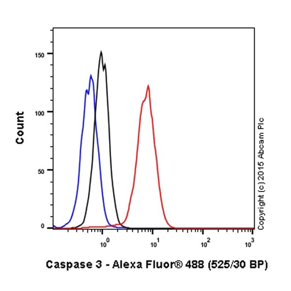 Flow Cytometry - Anti-Caspase-3 antibody [E87] (ab32351)