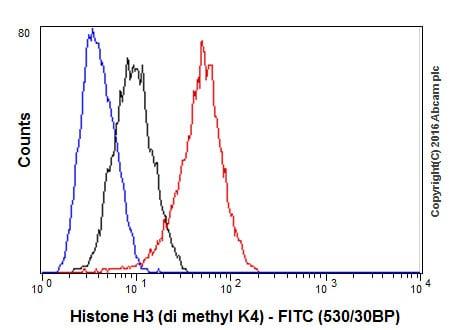 流式细胞术-抗组蛋白H3(双甲基K4)抗体[Y47]-芯片级(ab32356)