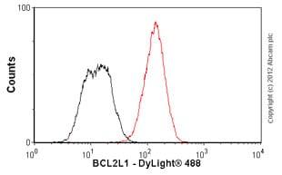 Flow Cytometry - Anti-Bcl-XL antibody [E18] (ab32370)