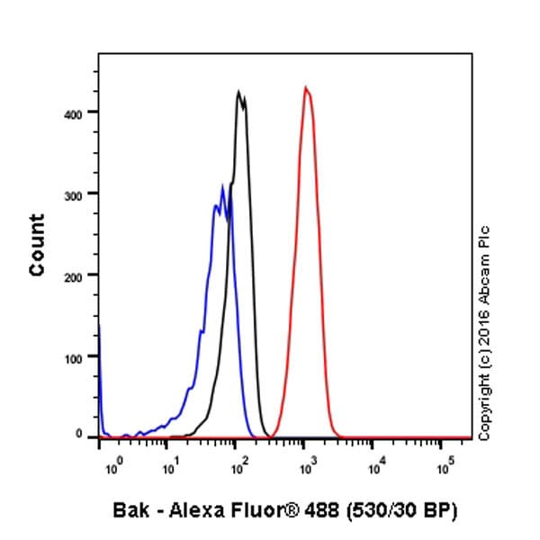 Flow Cytometry - Anti-Bak antibody [Y164] (ab32371)
