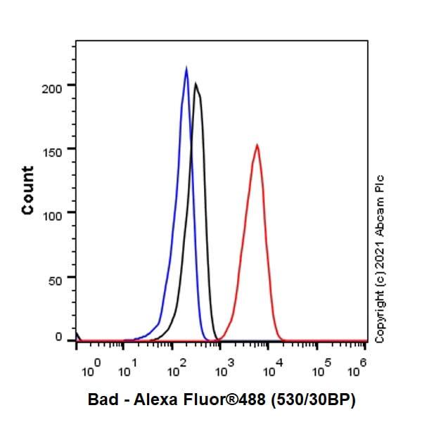 Flow Cytometry - Anti-Bad antibody [Y208] (ab32445)