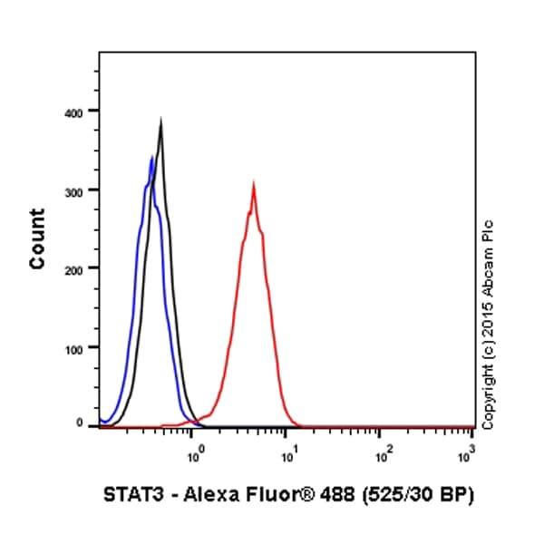 Flow Cytometry - Anti-STAT3 antibody [E121-21] (ab32500)