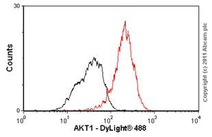 Flow Cytometry - Anti-AKT3 + AKT2 + AKT1 antibody [Y89] (ab32505)