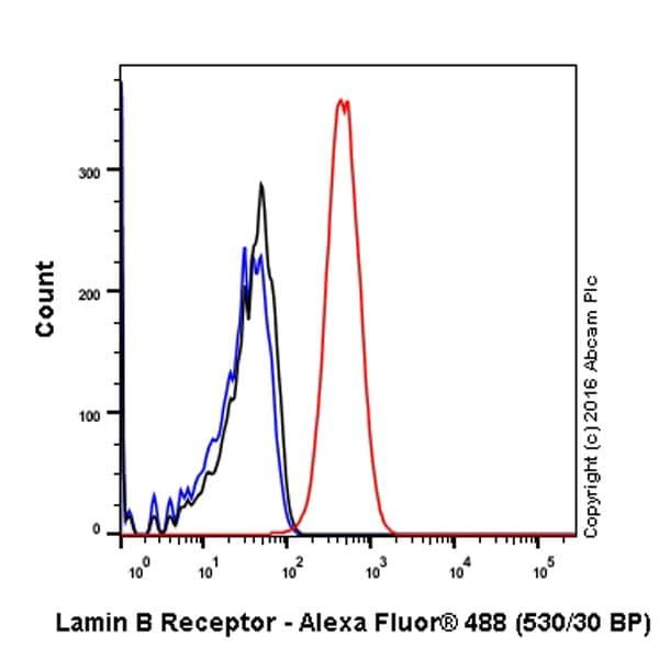 Flow Cytometry - Anti-Lamin B Receptor/LBR antibody [E398L] (ab32535)