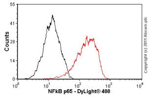 Flow Cytometry - Anti-NFkB p65 antibody [E379] (ab32536)