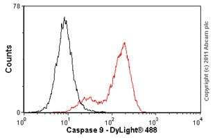 Flow Cytometry - Anti-Caspase-9 antibody [E23] (ab32539)