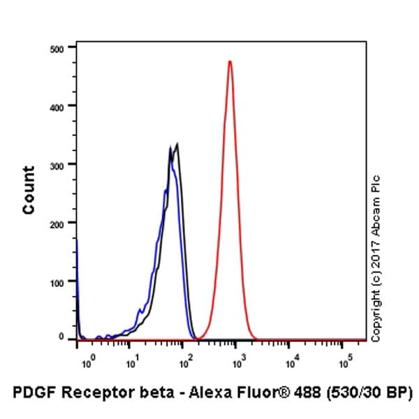 Flow Cytometry - Anti-PDGFR beta antibody [Y92] - C-terminal (ab32570)