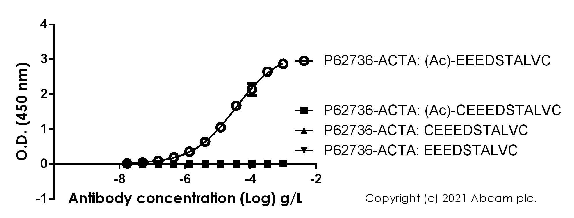ELISA-抗α-平滑肌肌动蛋白(乙酰E3)+ACTG2(乙酰E3)抗体[E184](ab32575)