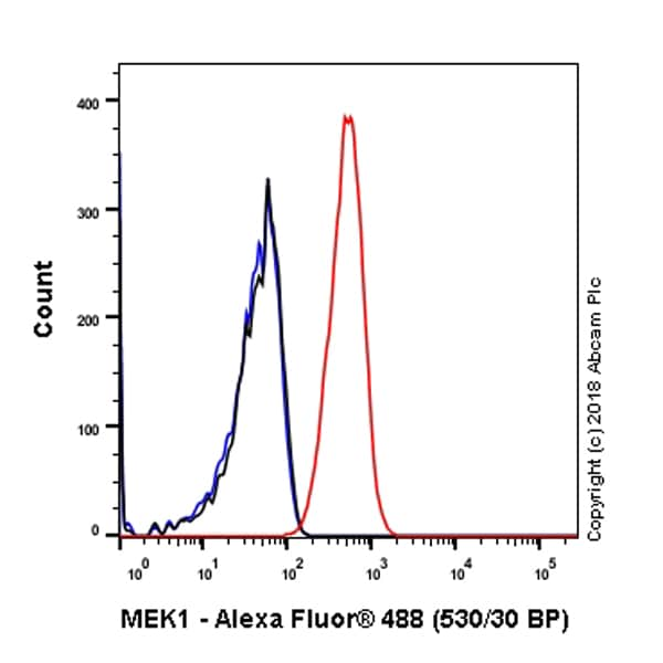 Flow Cytometry (Intracellular) - Anti-MEK1 antibody [Y77] (ab32576)