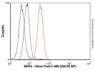 Flow Cytometry - Anti-MEK4 antibody [EP615Y] (ab33912)