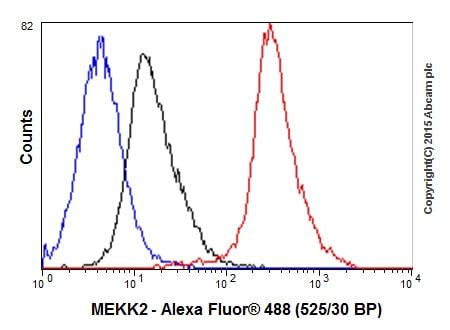Flow Cytometry抗MEKK2抗体[EP626Y](AB33 918)