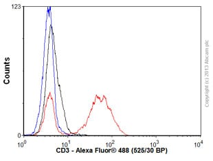 Flow Cytometry - Anti-CD3 [SPV-T3b] antibody (ab34182)