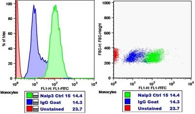 Flow Cytometry - Anti-NLRP3 antibody (ab4207)