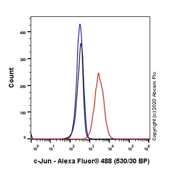 Flow Cytometry - Anti-c-Jun antibody [EP693Y] (ab40766)