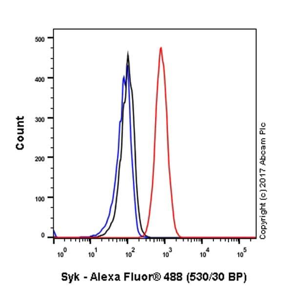 Flow Cytometry (Intracellular) - Anti-Syk antibody [EP573Y] (ab40781)