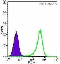 Flow Cytometry - Anti-CD44 antibody [T2-F4] (ab40983)