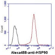 Flow Cytometry - Anti-Hsp90 alpha antibody [4F10] (ab48022)