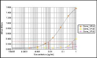 ELISA - Anti-RNA polymerase II CTD repeat YSPTSPS (phospho S5) antibody [4H8] - ChIP Grade (ab5408)