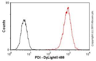 Flow Cytometry - Anti-PDI antibody [RL77] (ab5484)