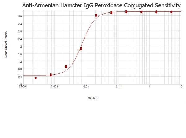 ELISA - Rabbit Anti-Armenian hamster IgG H&L (HRP) (ab5745)