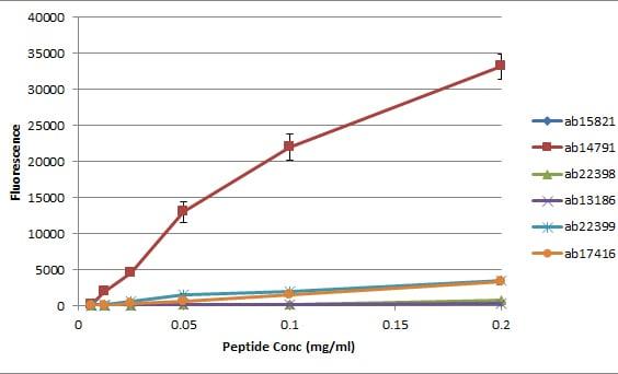 Peptide Array - Anti-Histone H4 (symmetric di methyl R3) antibody (ab5823)