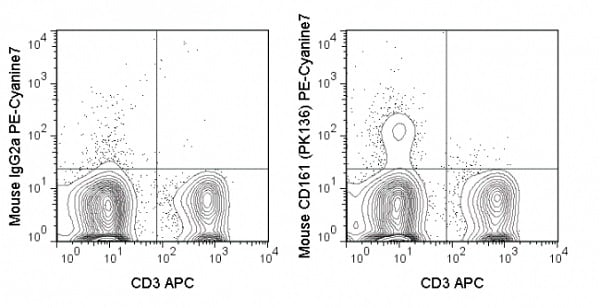 Flow Cytometry - Anti-NK1.1 antibody [PK136] (PE/Cy7 ®) (ab51239)