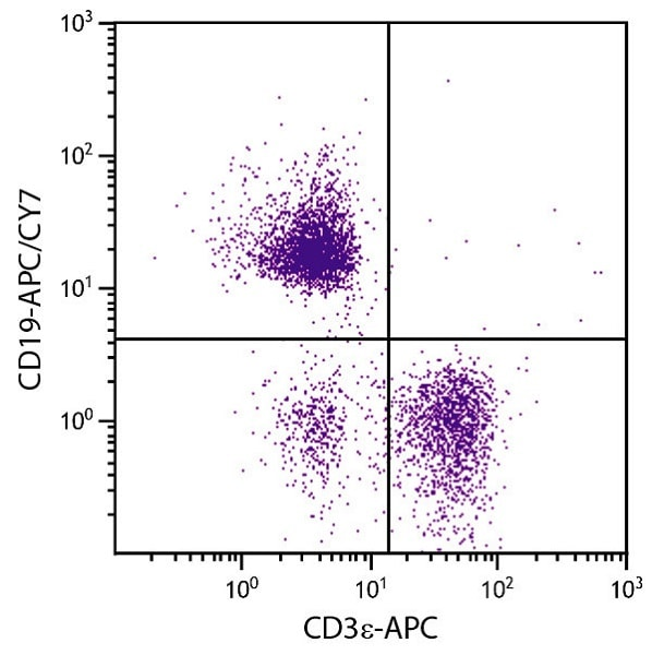 Flow Cytometry - Anti-CD19 antibody [MB19-1] (Allophycocyanin/Cy7 ®) (ab51533)