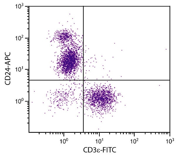 Flow Cytometry - Anti-CD24 antibody [91] (Allophycocyanin) (ab51535)
