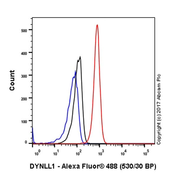 Flow Cytometry - Anti-DYNLL1/PIN antibody [EP1660Y] (ab51603)