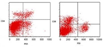 Flow Cytometry - Anti-PD1 antibody [NAT105] (ab52587)