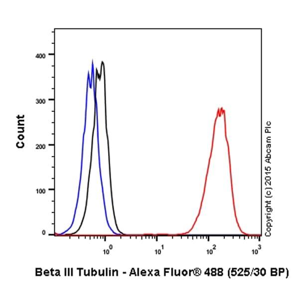 流式细胞术-抗βIII微管蛋白抗体[EP1569Y](ab52623)