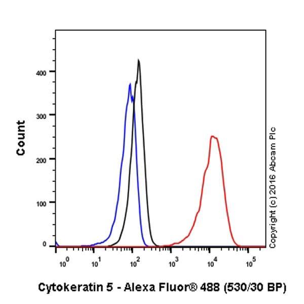 流式细胞术(细胞内)-抗细胞角蛋白5抗体[EP1601Y]-细胞骨架标记(ab52635)