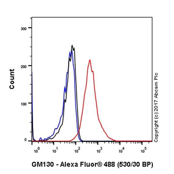 流式细胞术-抗GM130抗体[EP892Y]-顺式高尔基标记(ab52649)
