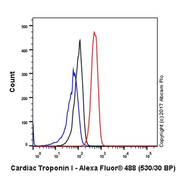 Flow Cytometry (Intracellular) - Anti-Cardiac Troponin I antibody [EP1106Y] (ab52862)