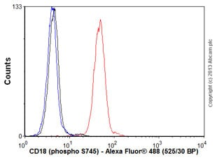 Flow Cytometry - Anti-CD18 (phospho S745) antibody [EP1288Y] (ab52920)