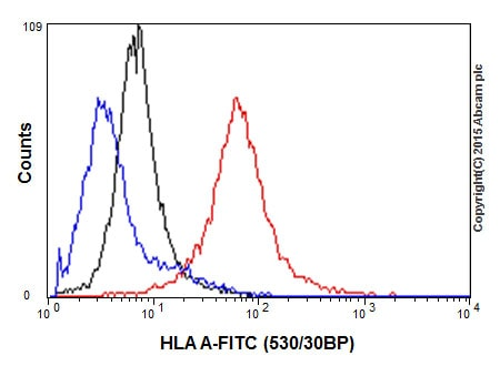 流式细胞术-抗HLA A抗体[EP1395Y](ab52922)