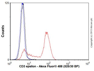 Flow Cytometry - Anti-CD3 epsilon antibody [EP449E] (ab52959)