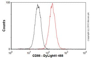 Flow Cytometry - Anti-CD86 antibody [EP1158Y] (ab53004)
