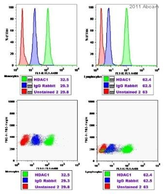 Flow Cytometry - Anti-HDAC1 antibody (ab53091)