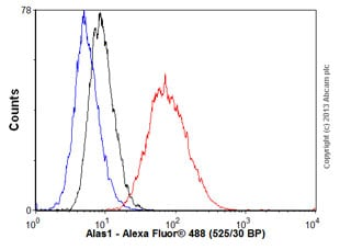 Flow Cytometry - Anti-Alas1 antibody (ab54758)